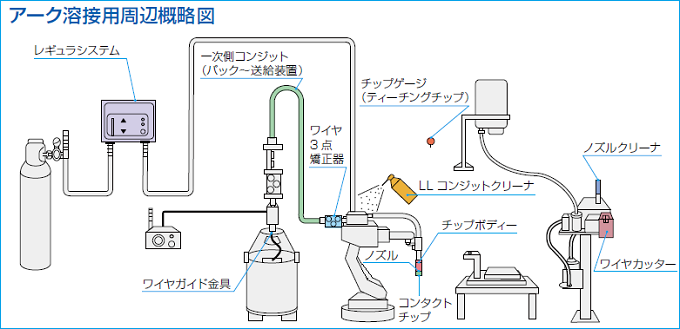 ワイヤ送給系 図色分けw680-2
