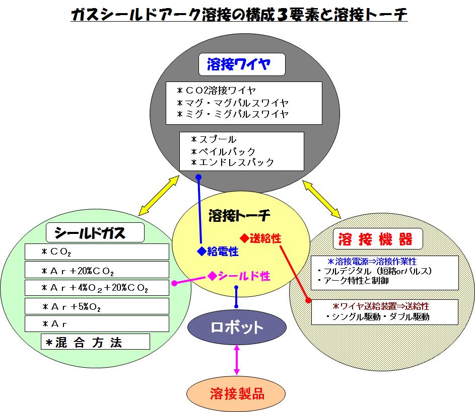 A002_構成3要素