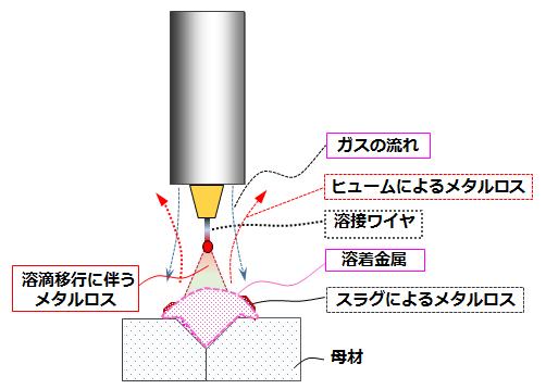 アーク溶接 AZ045-02