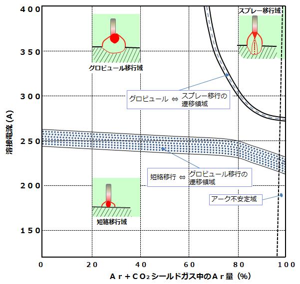 アーク溶接 AZ046-01