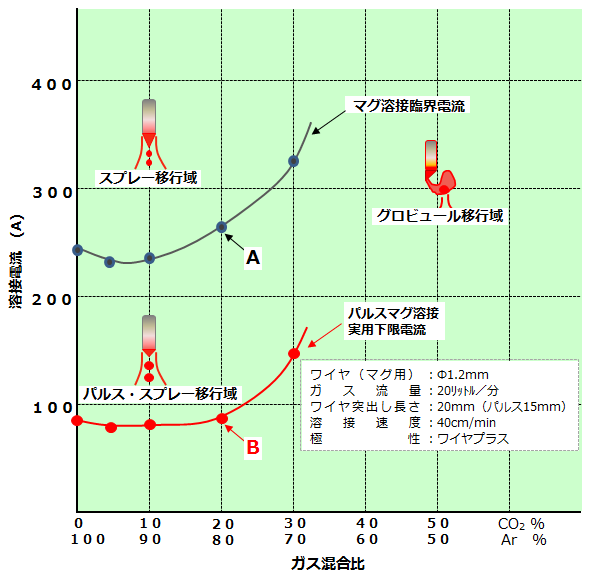 アーク溶接 AZ046-02