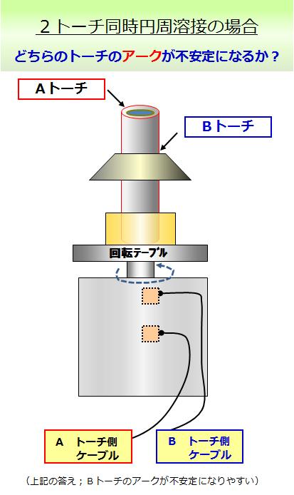 アーク溶接 AZ049-01